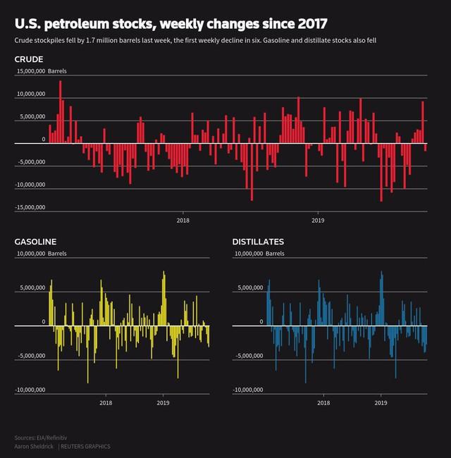 Thị trường tuần đến ngày 26/10: Dầu tăng hơn 5%, vàng vượt 1.500 USD/ounce, đồng tăng tuần thứ 3 liên tiếp - Ảnh 1.