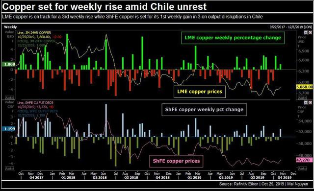 Thị trường tuần đến ngày 26/10: Dầu tăng hơn 5%, vàng vượt 1.500 USD/ounce, đồng tăng tuần thứ 3 liên tiếp - Ảnh 2.