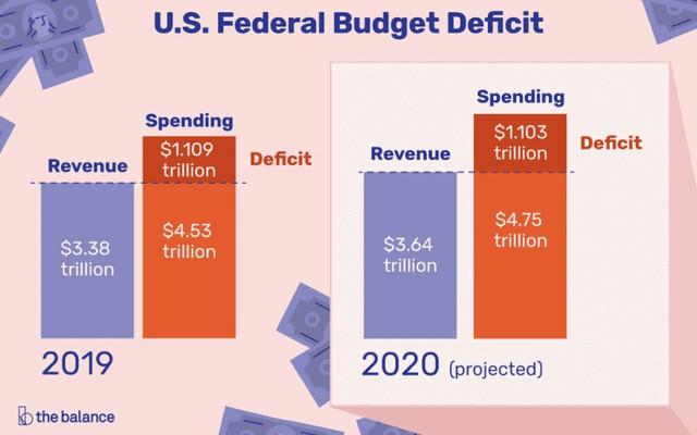 Thâm hụt ngân sách Mỹ năm 2019 tăng mức kỷ lục trong 7 năm - Ảnh 1.