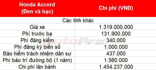 Cách tính giá lăn bánh loạt xe mới vừa ra mắt tại Việt Nam: Toàn xe tiền tỷ - Ảnh 6.