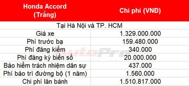Cách tính giá lăn bánh loạt xe mới vừa ra mắt tại Việt Nam: Toàn xe tiền tỷ - Ảnh 7.