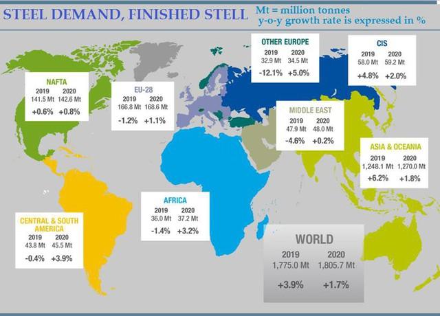 Worldsteel dự báo toàn cảnh thị trường thép toàn cầu năm 2019 và 2020 - Ảnh 1.