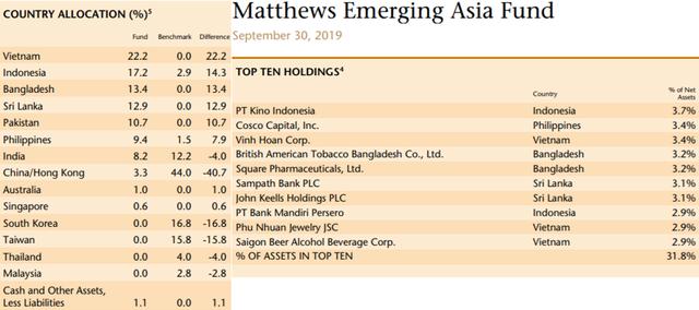 Quỹ chuyên đầu tư vào thị trường Châu Á đẩy mạnh giải ngân cổ phiếu Việt Nam - ảnh 2