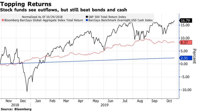 Goldman Sachs: Dòng vốn tháo chạy khỏi thị trường chứng khoán, đổ vào vàng và tích trữ dưới dạng tiền mặt đạt mức cao nhất kể từ năm 2008 - Ảnh 1.
