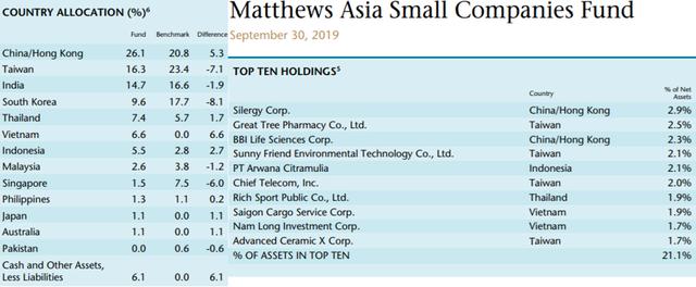 Quỹ chuyên đầu tư vào thị trường Châu Á đẩy mạnh giải ngân cổ phiếu Việt Nam - ảnh 3