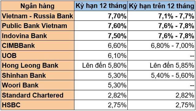 Các ngân hàng có yếu tố ngoại đang dửng dưng với cuộc đua lãi suất tiết kiệm? - Ảnh 2.