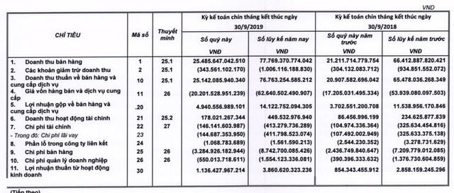 Thế giới Di động (MWG): LNST quý 3 giảm xuống còn 855 tỷ sau 2 quý liên tiếp đạt trên 1.000 tỷ đồng - Ảnh 2.
