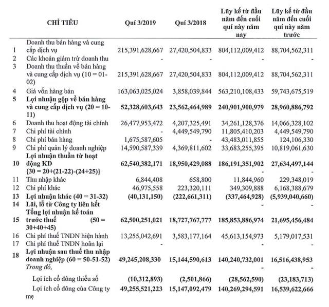 CTX Holdings: Quý 3 lãi 49 tỷ đồng cao gấp 3 lần cùng kỳ - ảnh 2