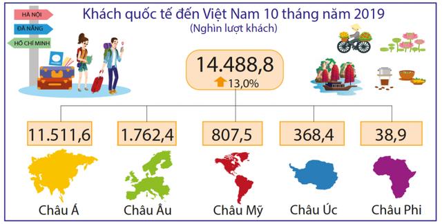 Khách Trung Quốc tăng khá trở lại trong tháng 10 - Ảnh 1.