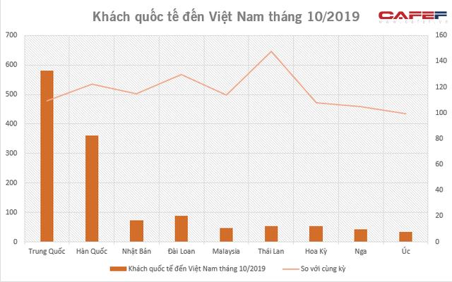 Khách Trung Quốc tăng khá trở lại trong tháng 10 - Ảnh 2.