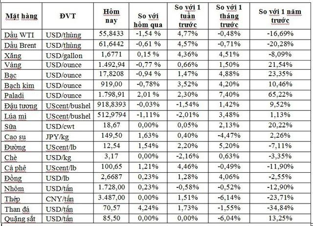 Thị trường ngày 29/10: Giá dầu giảm sau 4 phiên tăng liên tiếp, vàng tuột mốc 1.500 USD, palađi lập kỷ lục mới 1.800 USD/ounce - Ảnh 1.
