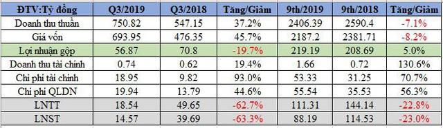 Hưng Thịnh Incons (HTN): LNST quý 3 giảm 63% so với cùng kỳ, cổ phiếu đã phục hồi từ đáy - Ảnh 1.