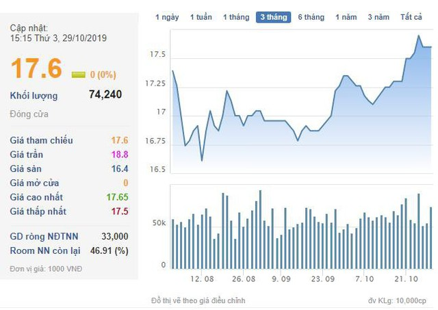 Hưng Thịnh Incons (HTN): LNST quý 3 giảm 63% so với cùng kỳ, cổ phiếu đã phục hồi từ đáy - Ảnh 2.
