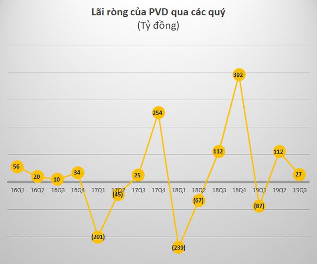 [Live] Kết quả kinh doanh quý 3: Cập nhật Thế giới Di động, PVD, PAN - Ảnh 2.