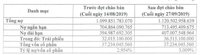 Nợ trái phiếu của VietinBank tăng lên 36.500 tỷ đồng - Ảnh 1.