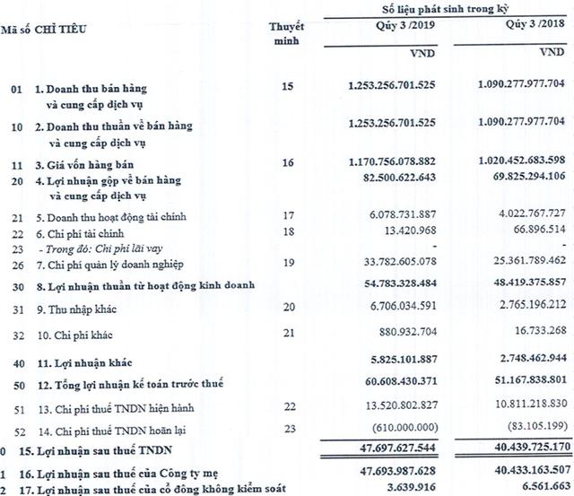 Công trình Viettel (CTR) lãi ròng quý 3 đạt gần 48 tỷ đồng, cao nhất kể từ khi thành lập - Ảnh 3.