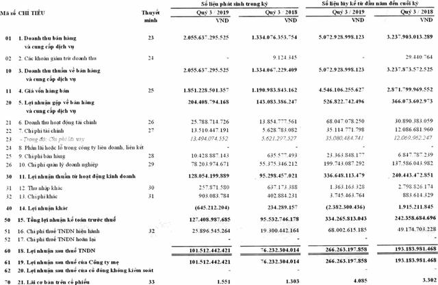 Ra mắt Mygo, Vỏ Sò trong quý 3, Viettel Post báo lãi kỷ lục gần 102 tỷ đồng - Ảnh 3.