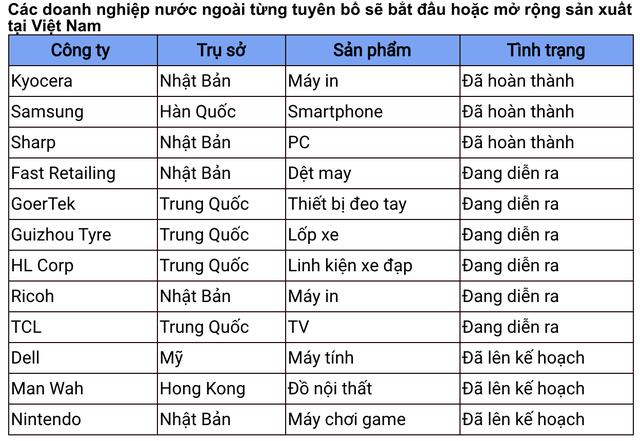 Khả năng thay thế Trung Quốc thành trung tâm sản xuất toàn cầu của Việt Nam đến đâu? - Ảnh 1.
