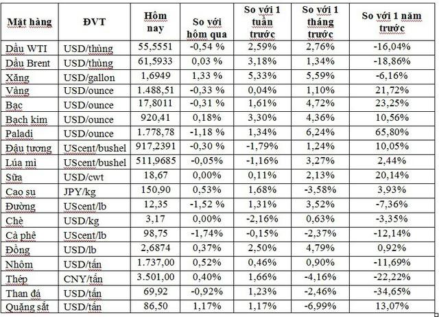 Thị trường ngày 30/10: Dầu diễn biến trái chiều, vàng thấp nhất 1 tuần - Ảnh 1.