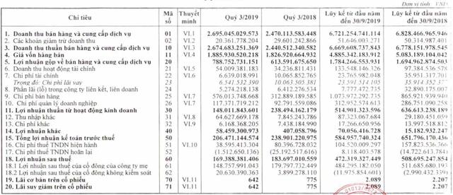 """Habeco """"mạnh tay"""" chi tiền quảng cáo, lợi nhuận quý 3/2019 đạt gần 170 tỷ đồng - Ảnh 2."""