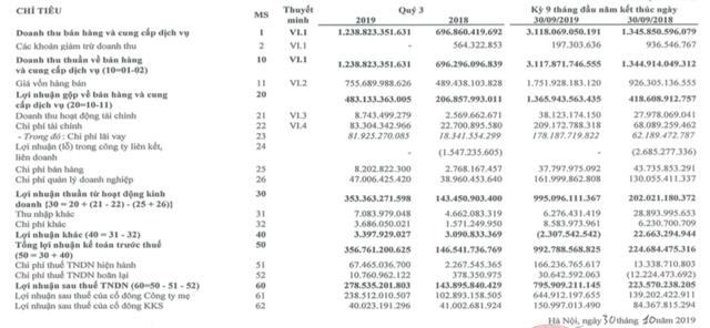 Hà Đô (HDG): Quý 3 lãi 278 tỷ đồng tăng 93% so với cùng kỳ - ảnh 3