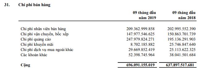 Đường Quảng Ngãi (QNS) chi bình quân 900 triệu đồng cho quảng cáo mỗi ngày, LNST 9 tháng đạt 807 tỷ đồng - Ảnh 2.