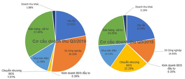 PCC1 (PC1): Gánh nặng chi phí giá vốn và chi phí lãi vay, LNST 9 tháng giảm 26%, về mức 318 tỷ đồng - Ảnh 1.