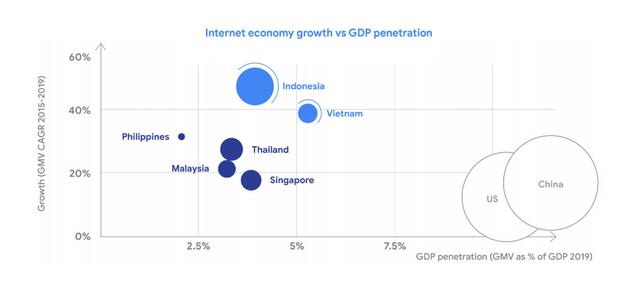 Google&Temasek: Quy mô kinh tế số Việt Nam năm nay tương đương Singapore, năm 2025 có thể cao hơn 16%, Tiki và Sendo có tiềm năng trở thành kỳ lân mới - Ảnh 1.