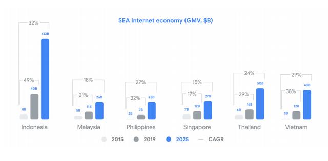 Google&Temasek: Quy mô kinh tế số Việt Nam năm nay tương đương Singapore, năm 2025 có thể cao hơn 16%, Tiki và Sendo có tiềm năng trở thành kỳ lân mới - Ảnh 3.