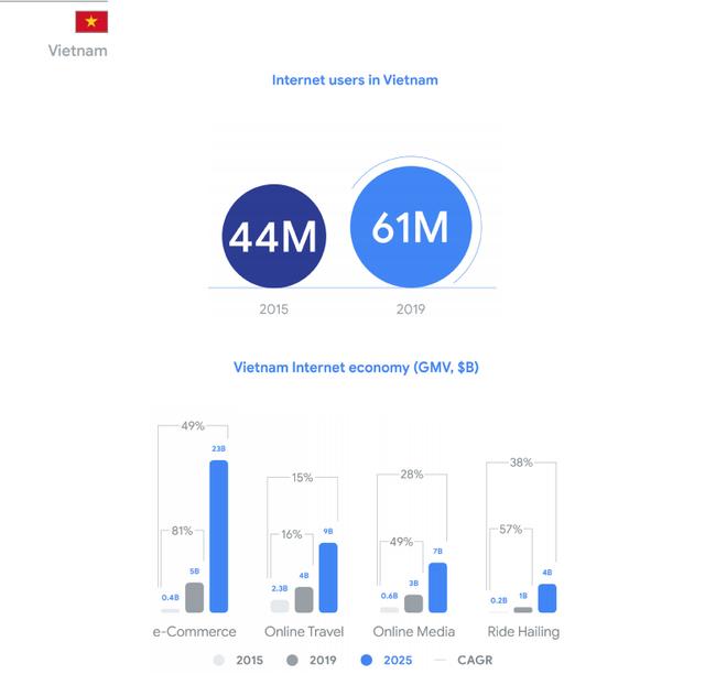 Google&Temasek: Quy mô kinh tế số Việt Nam năm nay tương đương Singapore, năm 2025 có thể cao hơn 16%, Tiki và Sendo có tiềm năng trở thành kỳ lân mới - Ảnh 4.