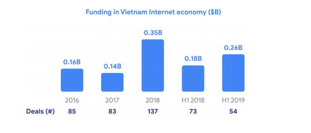 Google&Temasek: Quy mô kinh tế số Việt Nam năm nay tương đương Singapore, năm 2025 có thể cao hơn 16%, Tiki và Sendo có tiềm năng trở thành kỳ lân mới - Ảnh 5.