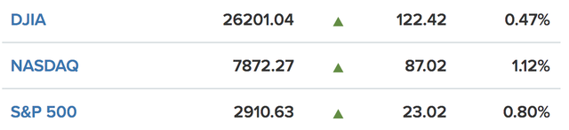 Kỳ vọng Fed hạ lãi suất trong tháng tăng cao, Phố Wall hứng khởi - Ảnh 1.