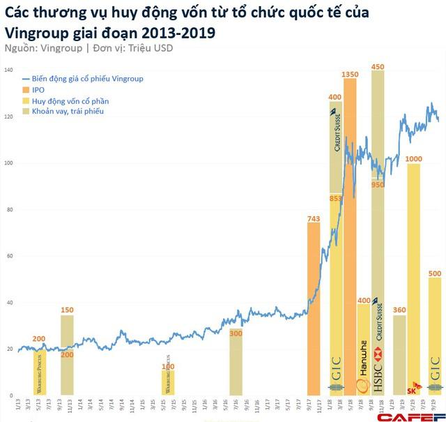 Chỉ trong 6 năm, Vingroup huy động được 7,6 tỷ USD từ các tổ chức quốc tế - Ảnh 1.