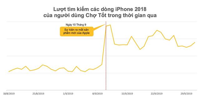 Nhộn nhịp mua bán iPhone cũ khi iPhone 11 đổ về - Ảnh 2.