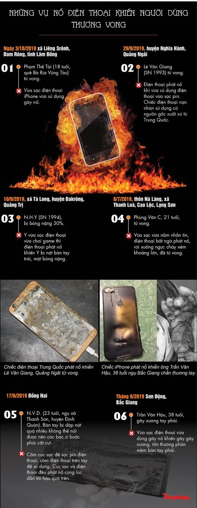 Những vụ nổ điện thoại khiến người dùng thương vong - Ảnh 1.