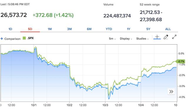 Kỳ vọng Fed hạ lãi suất tăng cao, Dow Jones bật tăng gần 400 điểm - Ảnh 1.