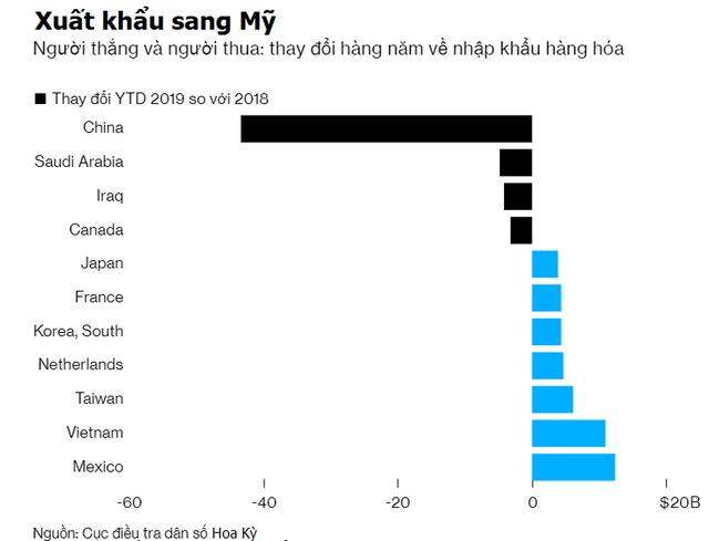 Bloomberg: Đúng như dự báo, Việt Nam đã lọp top 7 xuất khẩu sang Hoa Kỳ - Ảnh 1.