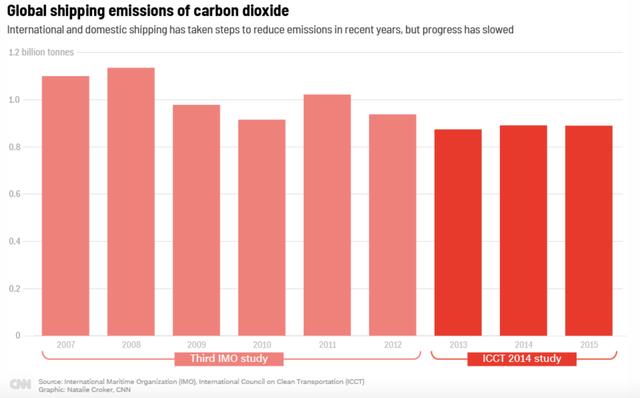 Tàu du lịch tạo ra khí thải cao gấp 10 lần toàn bộ xe hơi ở châu Âu, vận tải biển mới là ngành cần ra tay chống đỡ biến đổi khí hậu - Ảnh 1.