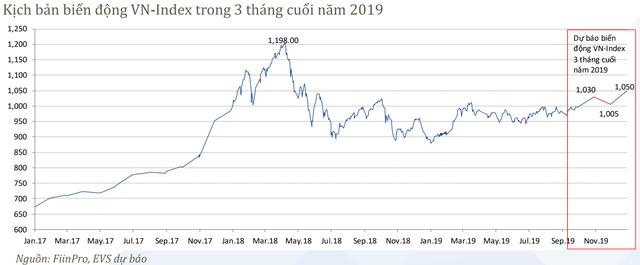 EVS dự báo nhóm cổ phiếu ngân hàng dẫn dắt thị trường trong quý 4, VN-Index có thể chạm mốc 1.068 điểm - Ảnh 2.