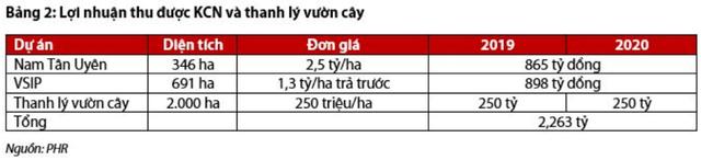 """Chuyển đổi từ doanh nghiệp cao su thành """"ông lớn"""" ngành BĐS Khu công nghiệp, cổ phiếu Phước Hòa (PHR) tăng gần gấp đôi trong năm 2019 - Ảnh 3."""