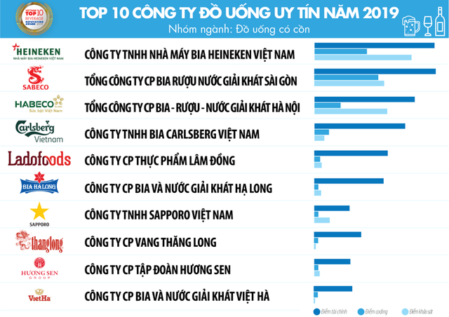 Top 10 công ty uy tín ngành thực phẩm – đồ uống năm 2019 của Vietnam Report: Trung Nguyên đứng trên Coca-Cola và Tân Hiệp Phát - Ảnh 5.