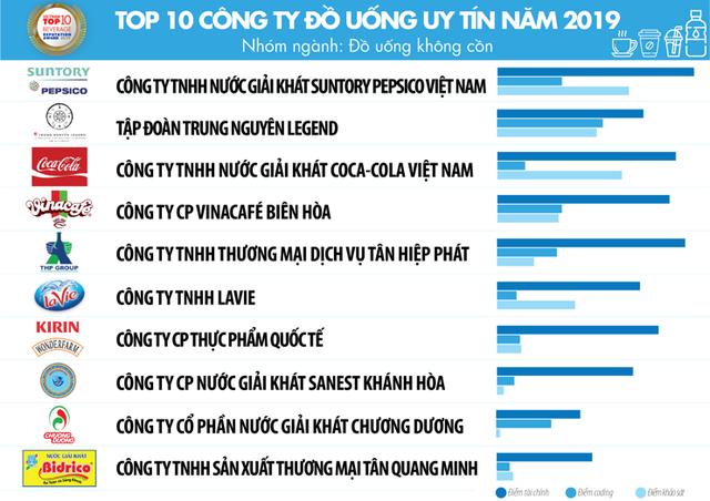 Top 10 công ty uy tín ngành thực phẩm – đồ uống năm 2019 của Vietnam Report: Trung Nguyên đứng trên Coca-Cola và Tân Hiệp Phát - Ảnh 6.