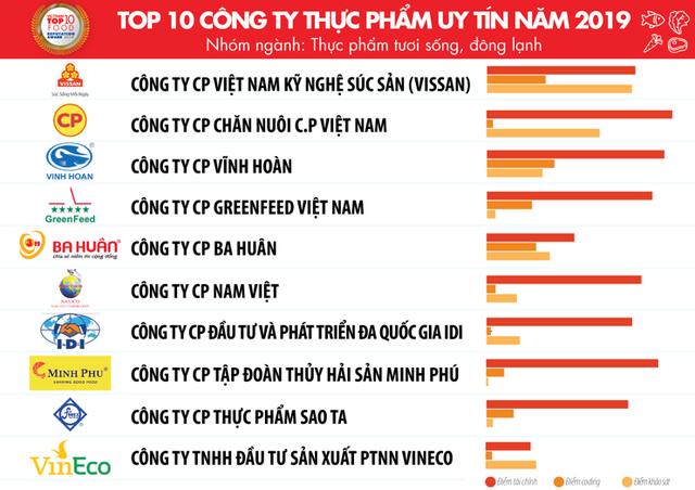 Top 10 công ty uy tín ngành thực phẩm – đồ uống năm 2019 của Vietnam Report: Trung Nguyên đứng trên Coca-Cola và Tân Hiệp Phát - Ảnh 4.