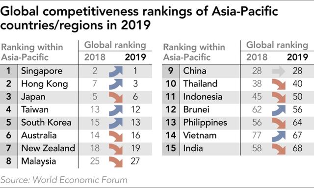 WEF: Việt Nam tăng 10 bậc năng lực cạnh tranh, nằm trong nhóm có lạm phát ổn định nhất thế giới - Ảnh 2.