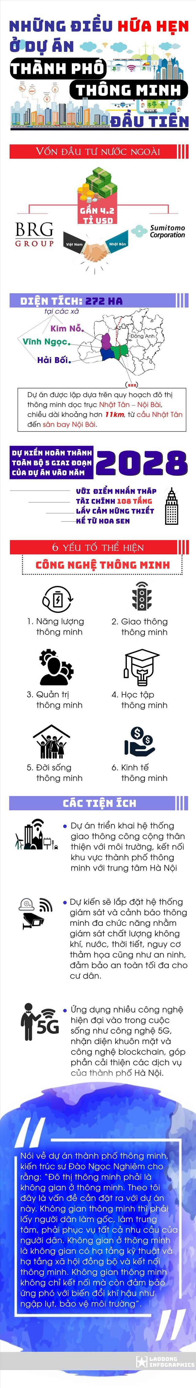 Infographic: Những điều hứa hẹn ở thành phố thông minh trong lòng Hà Nội - Ảnh 1.