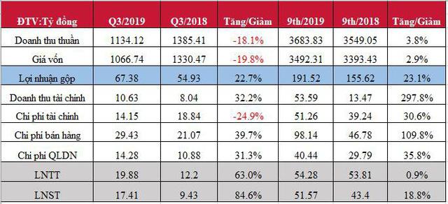 An Tiến Industries (HII) báo lãi quý 3 tăng mạnh 85% - Ảnh 2.