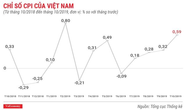Bức tranh kinh tế 10 tháng qua các con số - Ảnh 1.