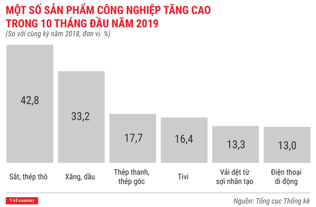 Bức tranh kinh tế 10 tháng qua các con số - Ảnh 5.