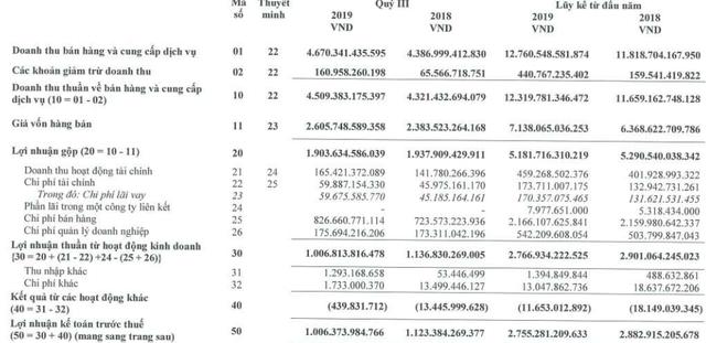 Masan Consumer (MCH): Chi phí, giá vốn tăng, LNST quý 3 giảm gần 7% về mức 910 tỷ đồng - Ảnh 1.