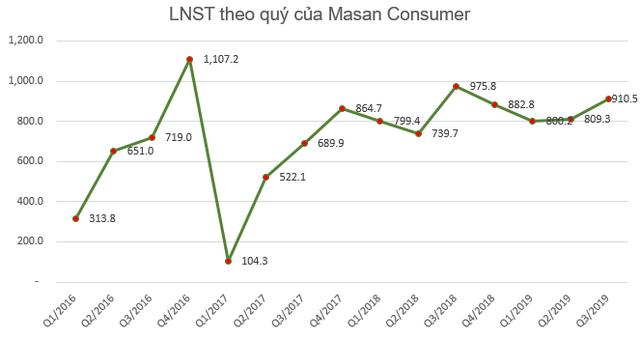 Masan Consumer (MCH): Chi phí, giá vốn tăng, LNST quý 3 giảm gần 7% về mức 910 tỷ đồng - Ảnh 2.